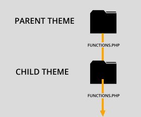 Why you need a child theme & how to get one.